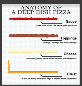 Jake and Elwood's Chicago pizza schematic. This is how it's done!